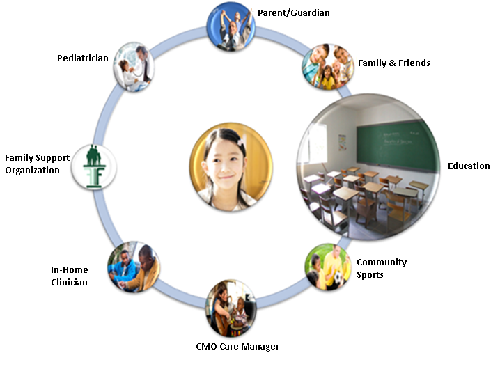Child & Family Team Education